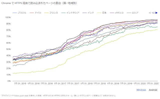 グラフ:国別https使用率(Android/Chrome)